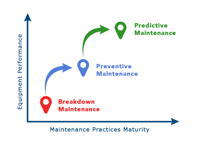 Maintenance-practices-maturity-and-evolution1